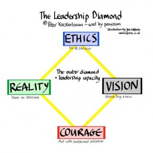 The Leadership Diamond